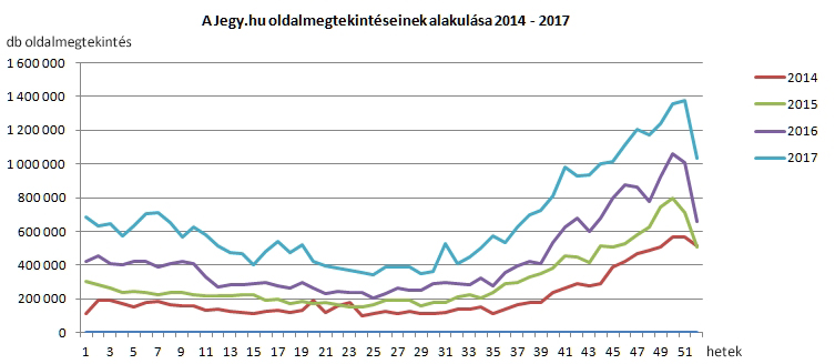 Jegy.hu heti oldamegtekintések alakulása 2014 - 2017
